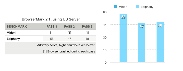 BrowserMark 2.1, using US Server Benchmark Results